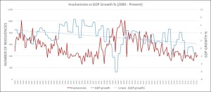 Insolvencies vs GDP growth 2000-2016