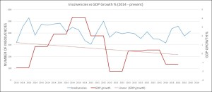 Insolvencies vs GDP growth 2014-2016